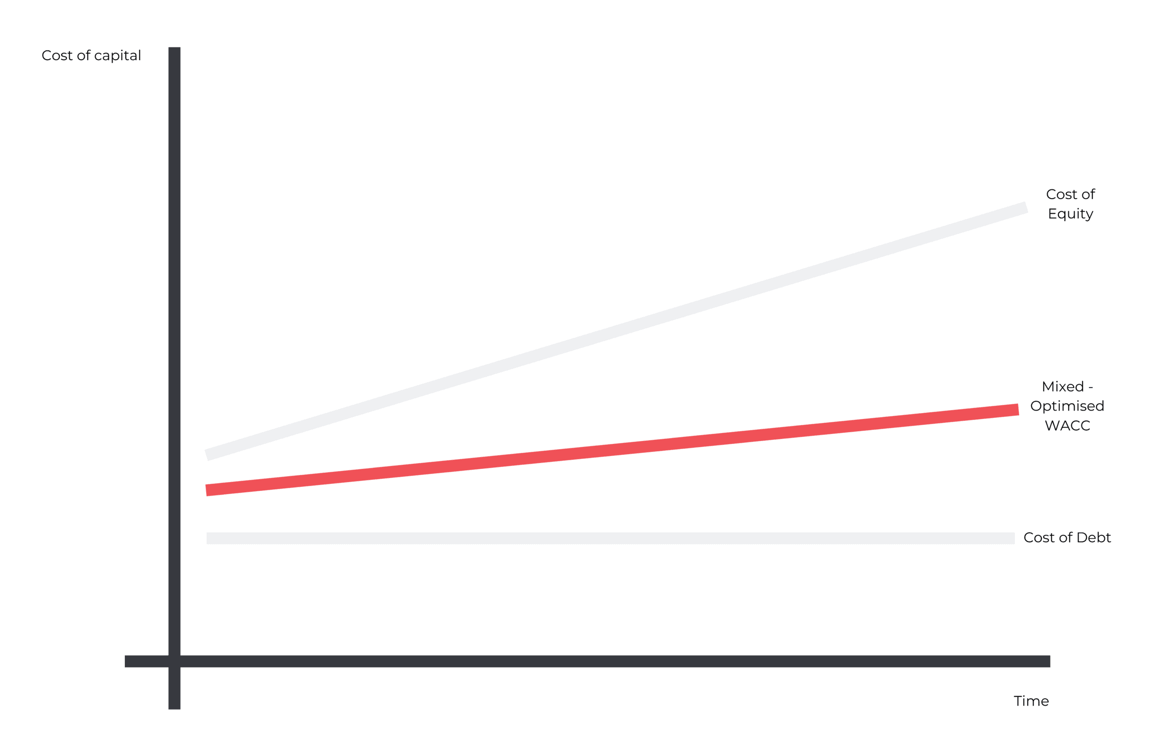 wacc chart R&D debt equity
